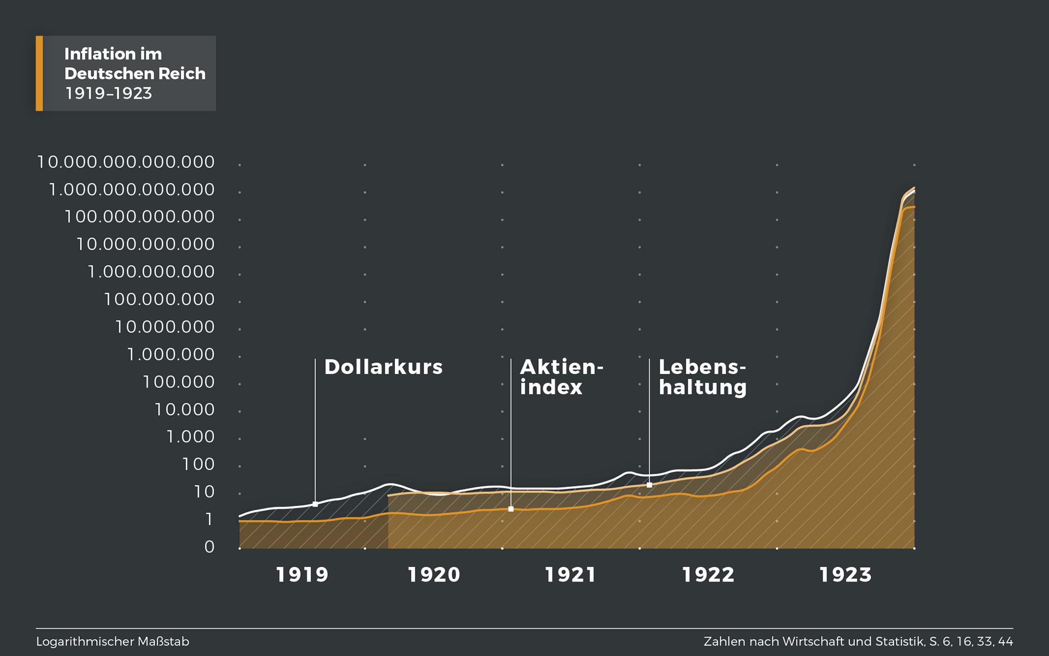 LeMO Kapitel - Weimarer Republik - Innenpolitik - Inflation 1923